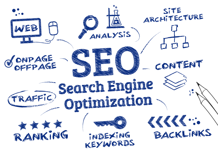 SEO is the cornerstone of your marketing strategy.  Visibility in search engines is key-it's where your customers are...